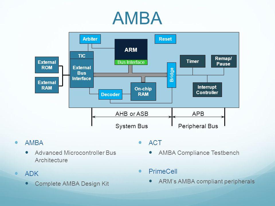 AMBA Advanced Microcontroller Bus Architecture ADK Complete AMBA Design Kit ACT AMBA Compliance Testbench PrimeCell ARM's AMBA compliant peripherals B