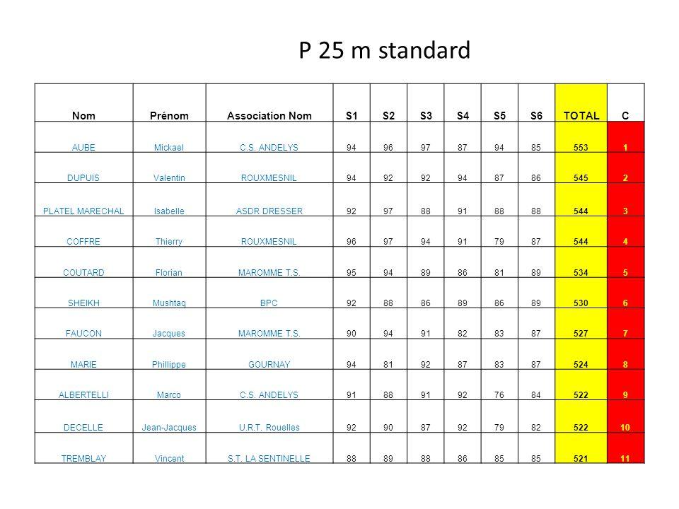 P 25 m standard NomPrénomAssociation NomS1S2S3S4S5S6TOTALC AUBEMickaelC.S.