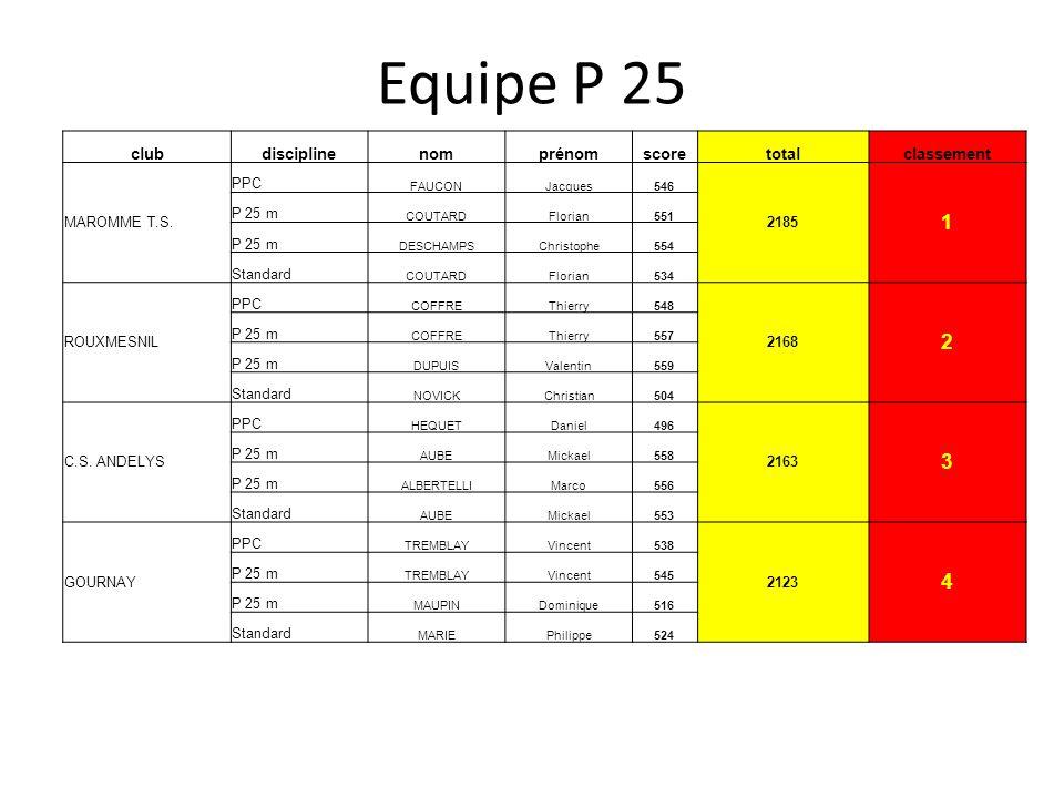 Equipe P 25 clubdisciplinenomprénomscoretotalclassement MAROMME T.S. PPC FAUCONJacques546 2185 1 P 25 m COUTARDFlorian551 P 25 m DESCHAMPSChristophe55