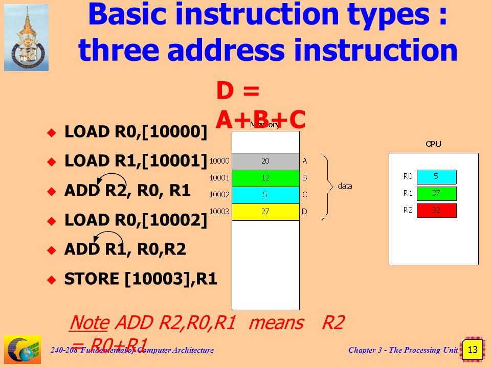 Chapter 3 - The Processing Unit 13 240-208 Fundamental of Computer Architecture Basic instruction types : three address instruction  LOAD R0,[10000]
