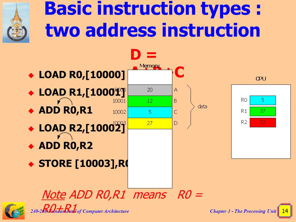 Chapter 3 - The Processing Unit 14 240-208 Fundamental of Computer Architecture Basic instruction types : two address instruction  LOAD R0,[10000]  LOAD R1,[10001]  ADD R0,R1  LOAD R2,[10002]  ADD R0,R2  STORE [10003],R0 D = A+B+C Note ADD R0,R1 means R0 = R0+R1