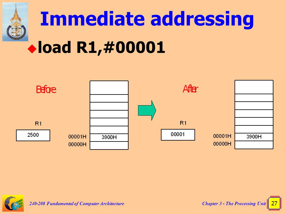 Chapter 3 - The Processing Unit 27 240-208 Fundamental of Computer Architecture Immediate addressing  load R1,#00001