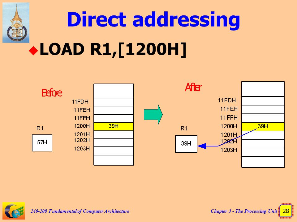 Chapter 3 - The Processing Unit 28 240-208 Fundamental of Computer Architecture Direct addressing  LOAD R1,[1200H]
