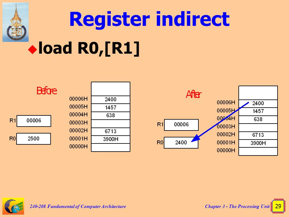 Chapter 3 - The Processing Unit 29 240-208 Fundamental of Computer Architecture Register indirect  load R0,[R1]