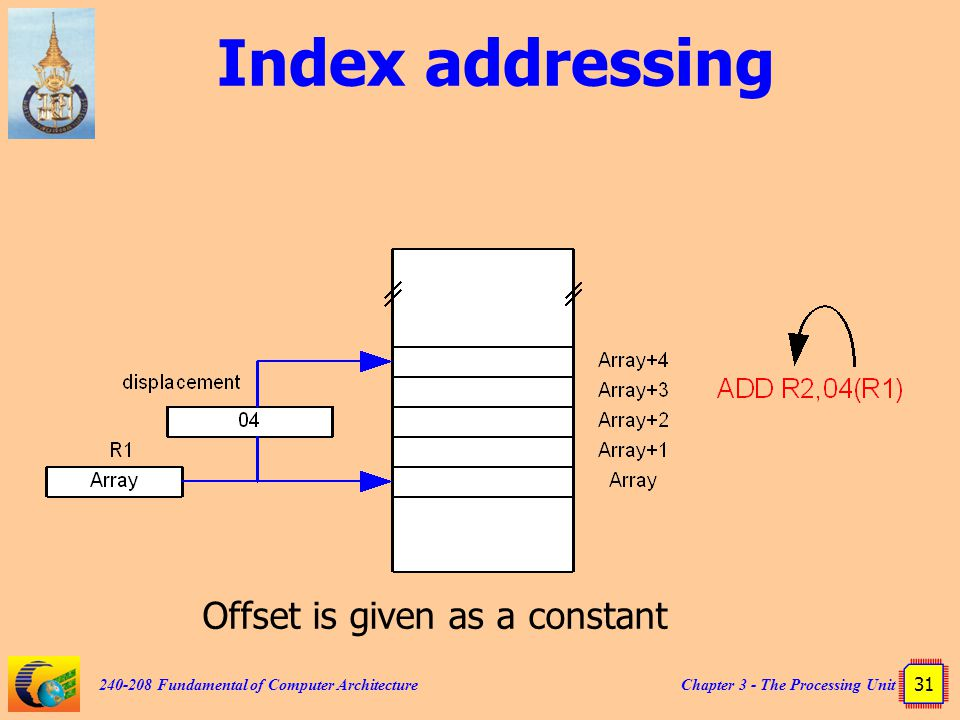 Chapter 3 - The Processing Unit 31 240-208 Fundamental of Computer Architecture Index addressing Offset is given as a constant