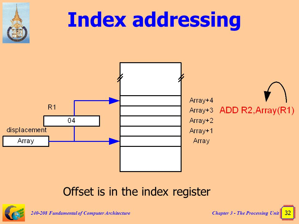 Chapter 3 - The Processing Unit 32 240-208 Fundamental of Computer Architecture Index addressing Offset is in the index register