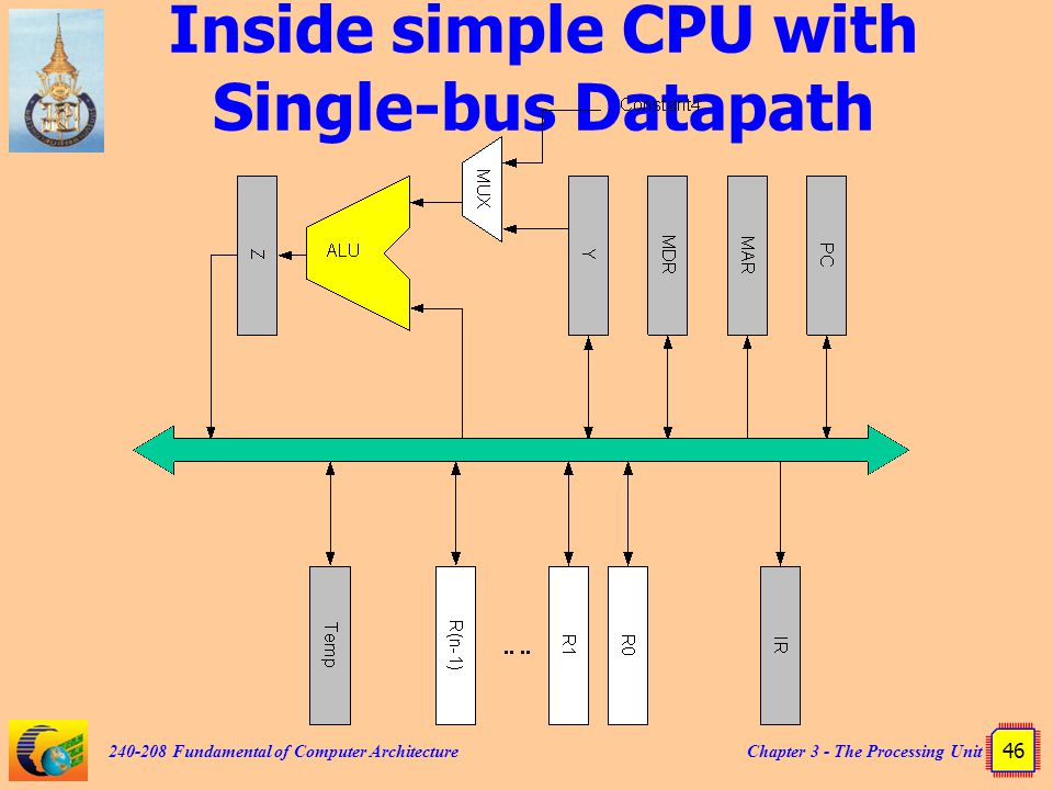 Chapter 3 - The Processing Unit 46 240-208 Fundamental of Computer Architecture Inside simple CPU with Single-bus Datapath