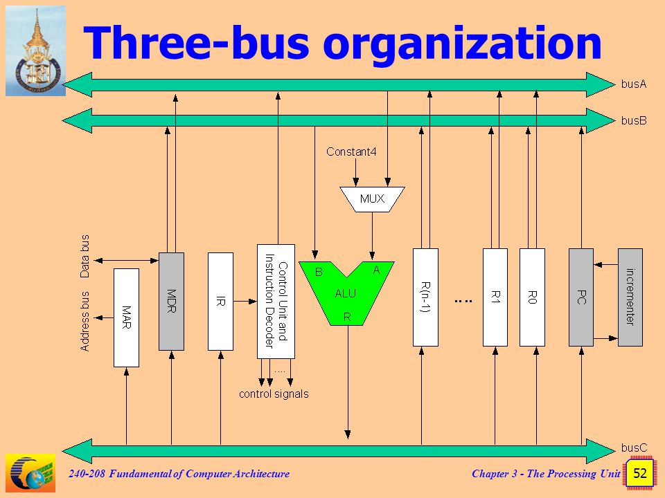 Chapter 3 - The Processing Unit 52 240-208 Fundamental of Computer Architecture Three-bus organization