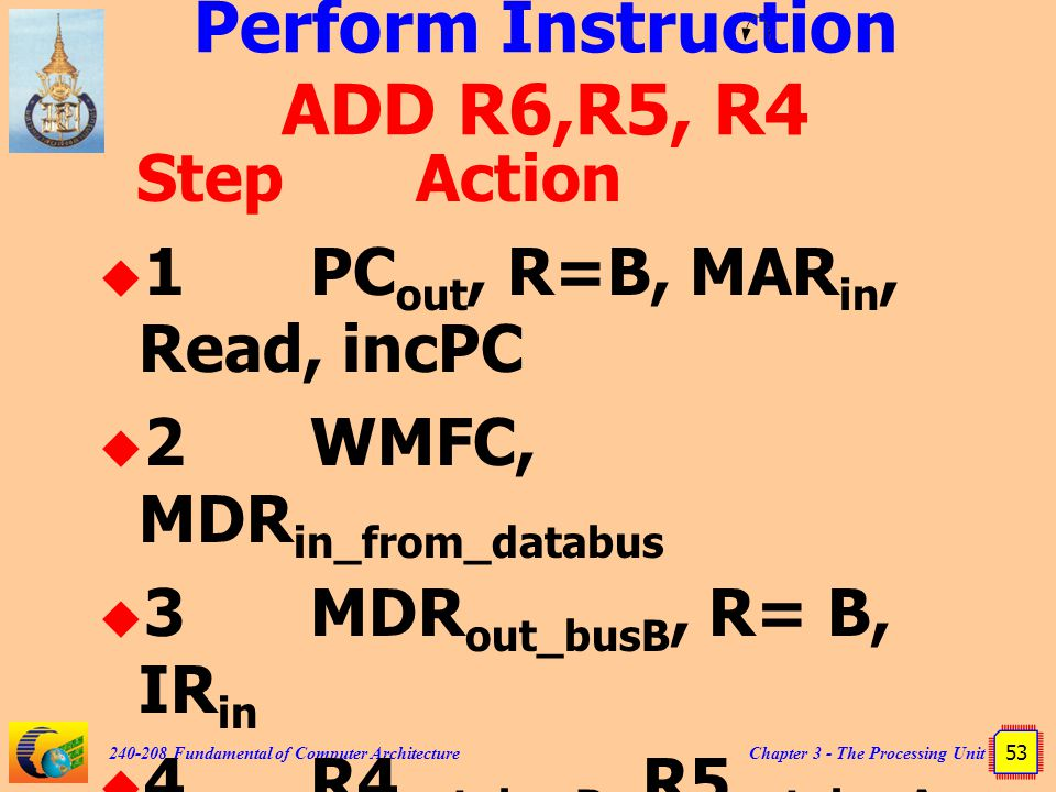 Chapter 3 - The Processing Unit 53 240-208 Fundamental of Computer Architecture Perform Instruction ADD R6,R5, R4 StepAction  1PC out, R=B, MAR in, R