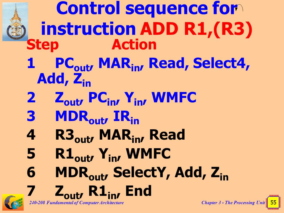 Chapter 3 - The Processing Unit 55 240-208 Fundamental of Computer Architecture Control sequence for instruction ADD R1,(R3) StepAction 1PC out, MAR in, Read, Select4, Add, Z in 2Z out, PC in, Y in, WMFC 3MDR out, IR in 4R3 out, MAR in, Read 5R1 out, Y in, WMFC 6MDR out, SelectY, Add, Z in 7Z out, R1 in, End
