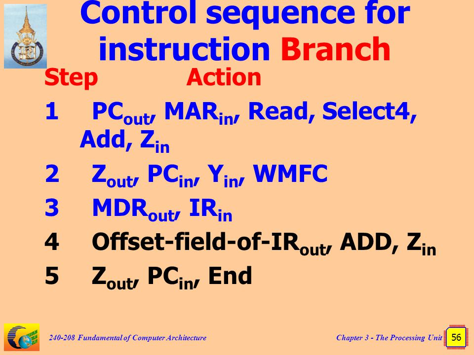 Chapter 3 - The Processing Unit 56 240-208 Fundamental of Computer Architecture Control sequence for instruction Branch StepAction 1PC out, MAR in, Read, Select4, Add, Z in 2Z out, PC in, Y in, WMFC 3MDR out, IR in 4Offset-field-of-IR out, ADD, Z in 5Z out, PC in, End