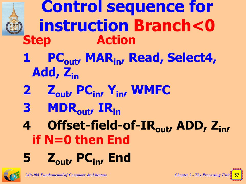 Chapter 3 - The Processing Unit 57 240-208 Fundamental of Computer Architecture Control sequence for instruction Branch<0 StepAction 1PC out, MAR in,