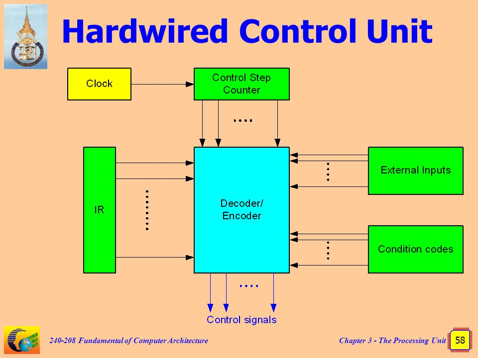 Chapter 3 - The Processing Unit 58 240-208 Fundamental of Computer Architecture Hardwired Control Unit