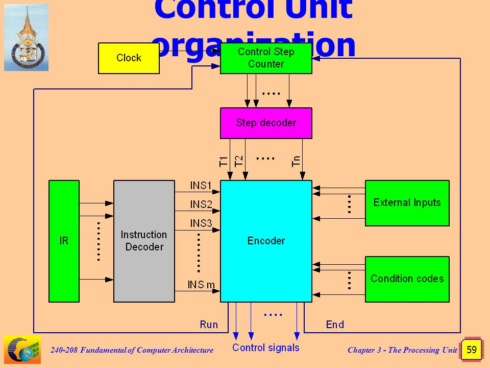Chapter 3 - The Processing Unit 59 240-208 Fundamental of Computer Architecture Control Unit organization