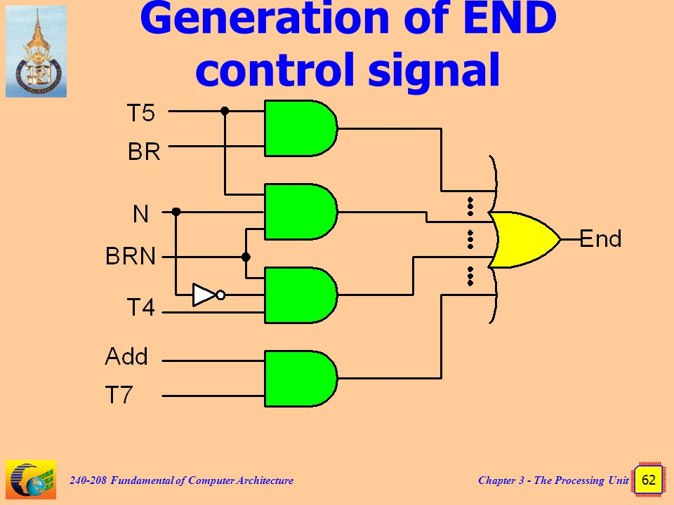 Chapter 3 - The Processing Unit 62 240-208 Fundamental of Computer Architecture Generation of END control signal