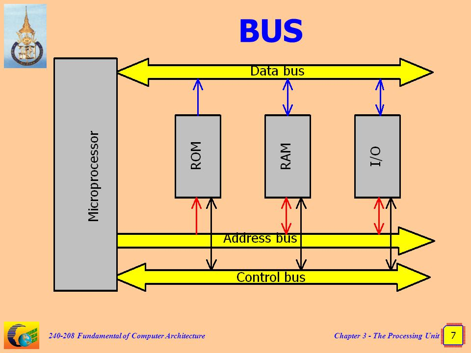 Chapter 3 - The Processing Unit 7 240-208 Fundamental of Computer Architecture BUS
