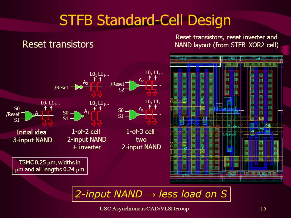 USC Asynchronous CAD/VLSI Group15 STFB Standard-Cell Design Reset transistors 2-input NAND → less load on S TSMC 0.25  m, widths in  m and all lengths 0.24  m Reset transistors, reset inverter and NAND layout (from STFB_XOR2 cell) A1A1 S0 S1 L0 1 L1 1 … A2A2 /Reset 1-of-2 cell 2-input NAND + inverter A S0 /Reset S1 L0 1 L1 1 … Initial idea 3-input NAND S0 S1 L0 1 L1 1 … A1A1 A2A2 /Reset S2 1-of-3 cell two 2-input NAND