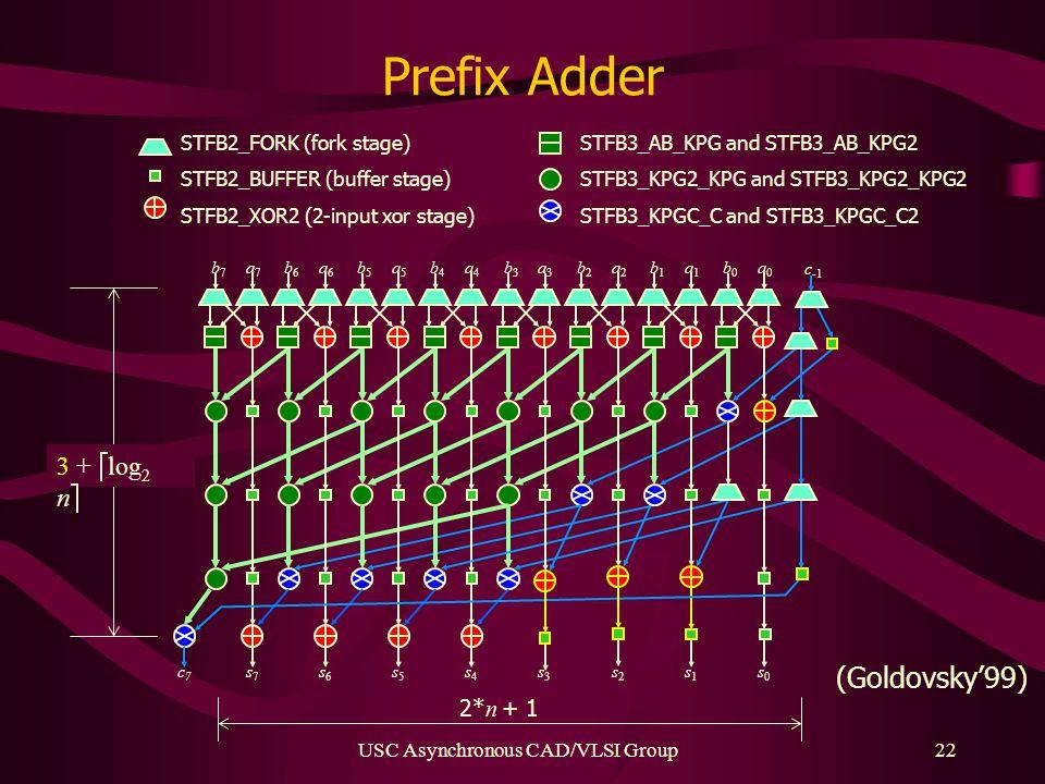 USC Asynchronous CAD/VLSI Group22 Prefix Adder a0a0 b0b0 c -1 a1a1 b1b1 a2a2 b2b2 a3a3 b3b3 a4a4 b4b4 a5a5 b5b5 a6a6 b6b6 a7a7 b7b7 s7s7 s6s6 s5s5 s4s4 s3s3 s2s2 s1s1 s0s0 c7c7 3 +  log 2 n  2* n + 1 STFB2_FORK (fork stage) STFB2_BUFFER (buffer stage) STFB2_XOR2 (2-input xor stage) STFB3_AB_KPG and STFB3_AB_KPG2 STFB3_KPG2_KPG and STFB3_KPG2_KPG2 STFB3_KPGC_C and STFB3_KPGC_C2 (Goldovsky'99)