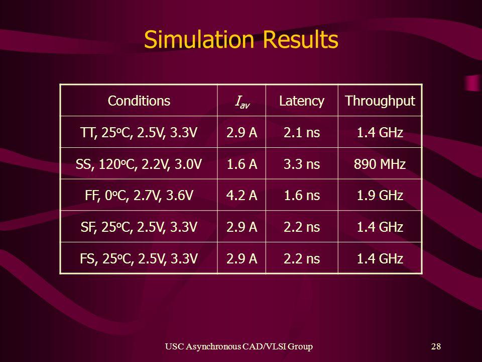 USC Asynchronous CAD/VLSI Group28 Simulation Results ConditionsI av LatencyThroughput TT, 25 o C, 2.5V, 3.3V2.9 A2.1 ns1.4 GHz SS, 120 o C, 2.2V, 3.0V1.6 A3.3 ns890 MHz FF, 0 o C, 2.7V, 3.6V4.2 A1.6 ns1.9 GHz SF, 25 o C, 2.5V, 3.3V2.9 A2.2 ns1.4 GHz FS, 25 o C, 2.5V, 3.3V2.9 A2.2 ns1.4 GHz