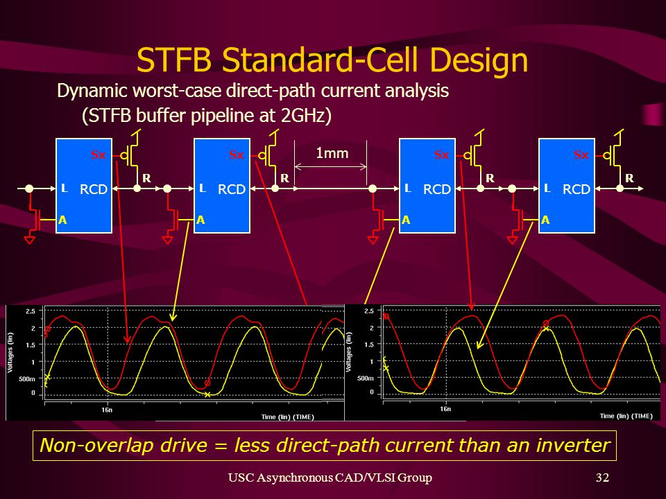 USC Asynchronous CAD/VLSI Group32 STFB Standard-Cell Design Dynamic worst-case direct-path current analysis (STFB buffer pipeline at 2GHz) Non-overlap drive = less direct-path current than an inverter 1mm TSMC 0.25  m, widths in  m and all lengths 0.24  m L Sx R RCD A L Sx R RCD A L Sx R RCD A L Sx R RCD A
