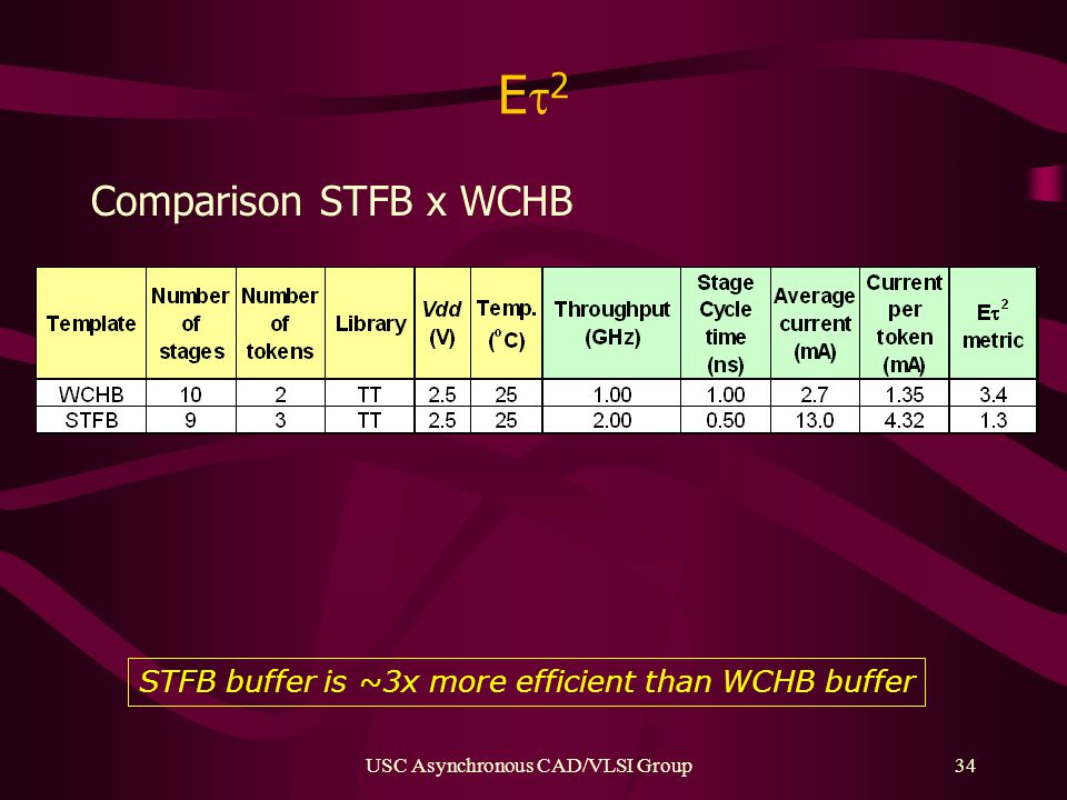 USC Asynchronous CAD/VLSI Group34 E2E2 Comparison STFB x WCHB STFB buffer is ~3x more efficient than WCHB buffer