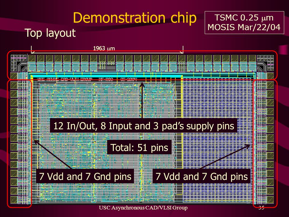 USC Asynchronous CAD/VLSI Group35 Demonstration chip Top layout INPUTGEN129BY9ADDER64SAMPLER65BY1000 1700  m 801  m663  m499  m 1963  m 1.36 mm 2 105k transistors 1.3 A @ 1.4 GHz 1.13 mm 2 89k transistors 1.3 A @ 1.4 GHz 0.85 mm 2 62k transistors 0.3 A @ 1.4 GHz 3.3 mm 2 257k transistors 2.9 A @ 1.4 GHz TSMC 0.25 m MOSIS Mar/22/04 7 Vdd and 7 Gnd pins 12 In/Out, 8 Input and 3 pad's supply pins 7 Vdd and 7 Gnd pins Total: 51 pins