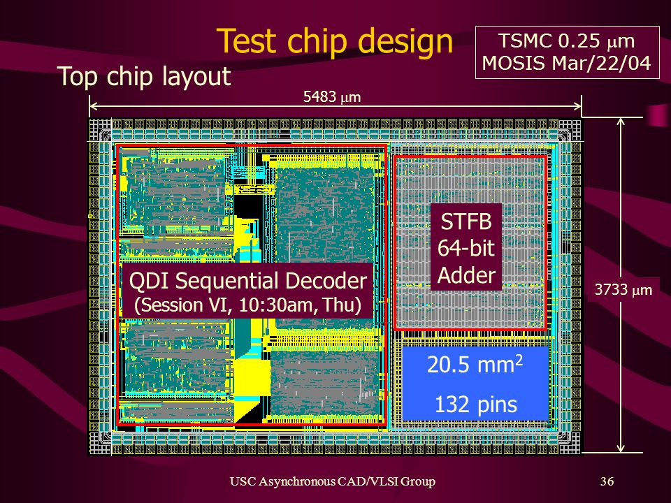 USC Asynchronous CAD/VLSI Group36 Test chip design Top chip layout TSMC 0.25 m MOSIS Mar/22/04 QDI Sequential Decoder (Session VI, 10:30am, Thu) STFB 64-bit Adder 3733  m 5483  m 20.5 mm 2 132 pins