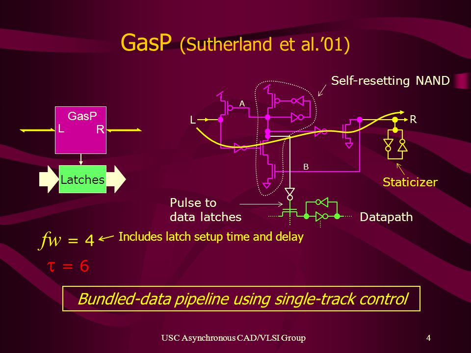 USC Asynchronous CAD/VLSI Group4 GasP (Sutherland et al.'01) B A L R L Latches R GasP Pulse to data latches Datapath Staticizer Self-resetting NAND fw = 4  = 6 Includes latch setup time and delay Bundled-data pipeline using single-track control