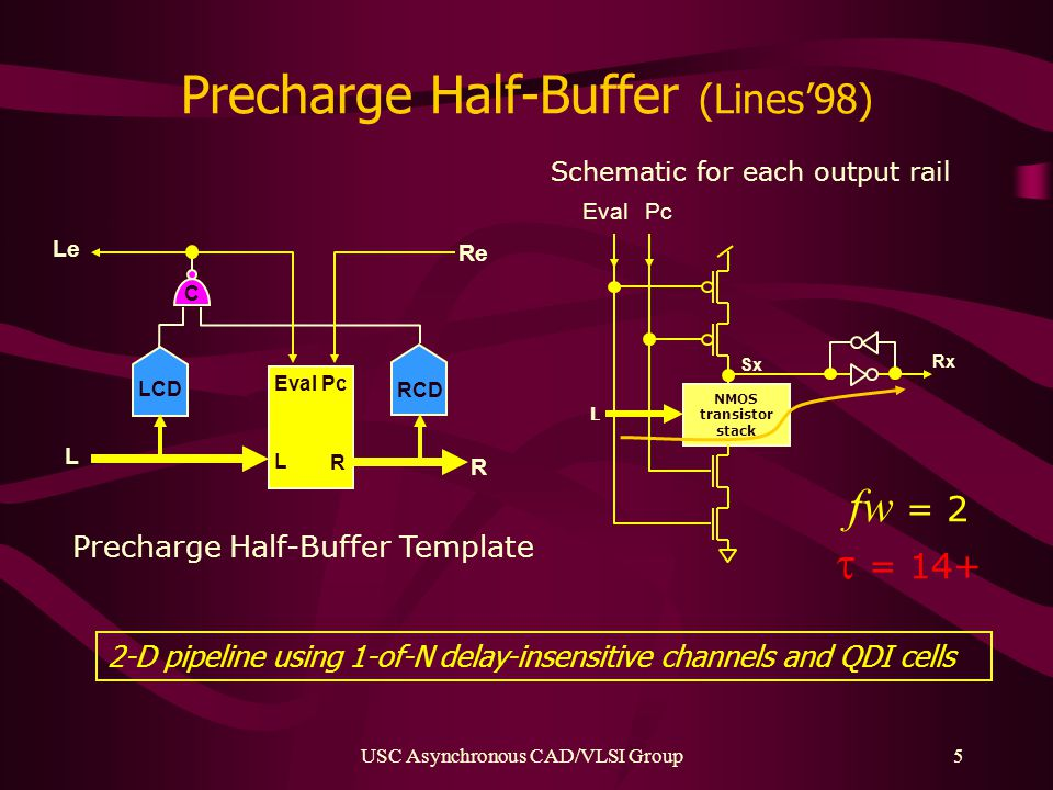 USC Asynchronous CAD/VLSI Group5 Precharge Half-Buffer (Lines'98) NMOS transistor stack Pc Eval Schematic for each output rail Rx L Sx R Eval Pc Le R L L LCD RCD Re fw = 2  = 14+ Precharge Half-Buffer Template C 2-D pipeline using 1-of-N delay-insensitive channels and QDI cells