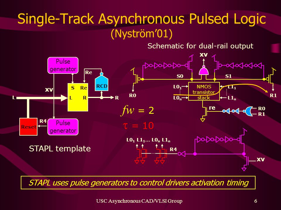USC Asynchronous CAD/VLSI Group6 Single-Track Asynchronous Pulsed Logic (Nyström'01) R L Re RCD Re R4 L R STAPL template Pulse generator Reset S Pulse generator xv L0 1 L0 n R0 S0S1 R1 re R0 R1 NMOS transistor stack L1 1 L1 n Schematic for dual-rail output xv R4 L0 1 L1 1 … L0 n L1 n xv STAPL uses pulse generators to control drivers activation timing fw = 2  = 10
