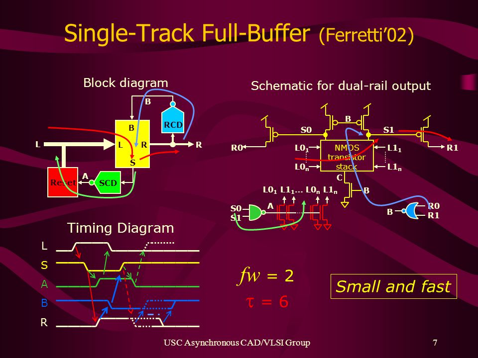 USC Asynchronous CAD/VLSI Group7 Single-Track Full-Buffer (Ferretti'02) R L S B RCD B SCD A Reset L R L0 1 L0 n R0 S0S1 R1 B B B A R0 R1 S0 S1 L0 1 L1 1 … L0 n L1 n NMOS transistor stack L1 1 L1 n C Schematic for dual-rail output Block diagram Timing Diagram LSABRLSABR fw = 2  = 6 Small and fast