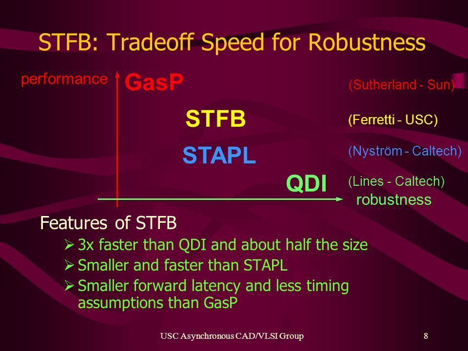 USC Asynchronous CAD/VLSI Group8 STFB: Tradeoff Speed for Robustness Features of STFB  3x faster than QDI and about half the size  Smaller and faster than STAPL  Smaller forward latency and less timing assumptions than GasP performance GasP robustness QDI (Lines - Caltech) STFB (Ferretti - USC) (Sutherland - Sun) STAPL (Nyström - Caltech)