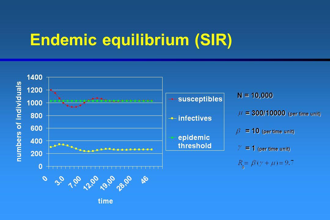 Endemic equilibrium (SIR) N = 10,000 = 300/10000 (per time unit) = 300/10000 (per time unit) = 10 (per time unit) = 10 (per time unit) = 1 (per time u