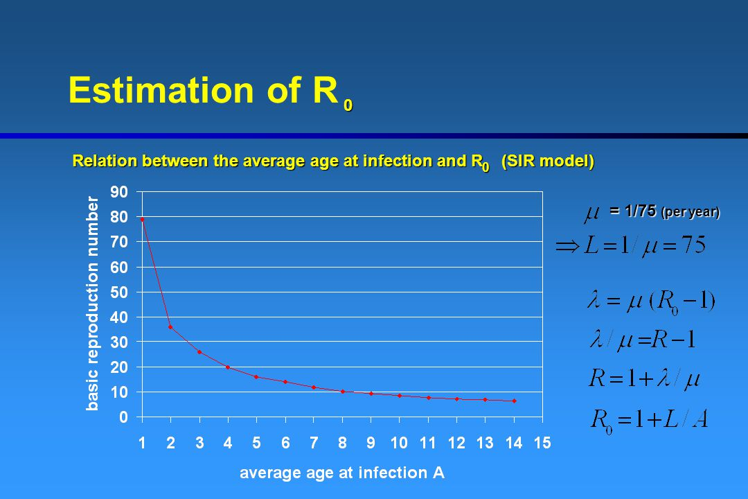 Estimation of R Relation between the average age at infection and R (SIR model) = 1/75 (per year) = 1/75 (per year) 0 0
