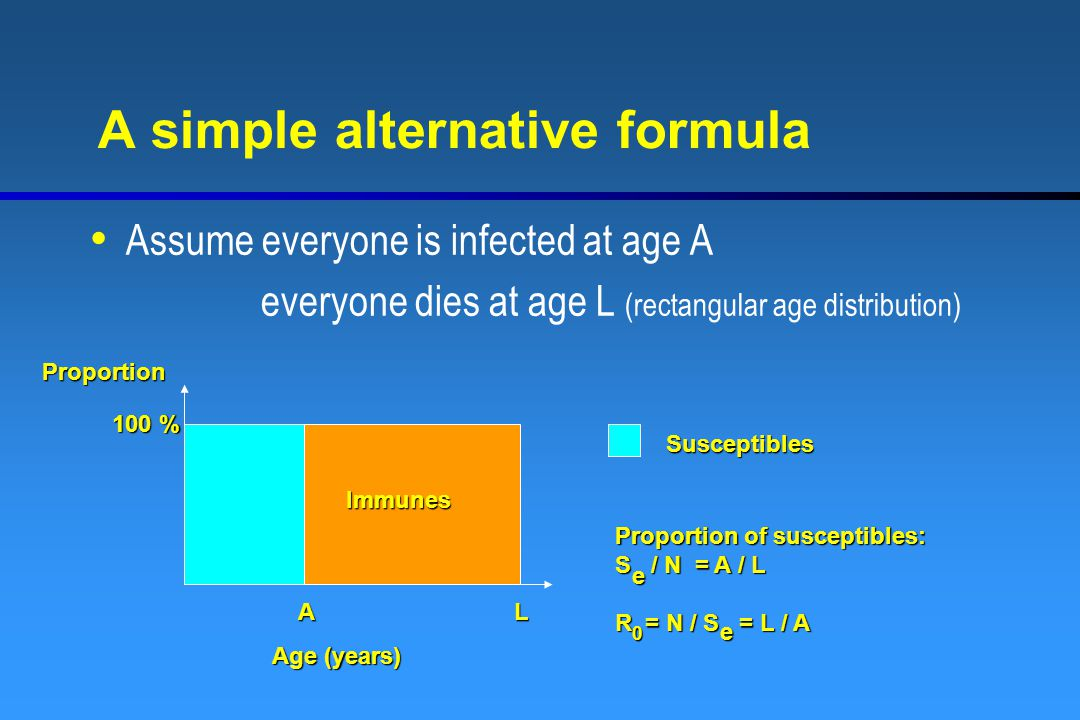 A simple alternative formula Assume everyone is infected at age A everyone dies at age L (rectangular age distribution) Immunes AL Age (years) Suscept
