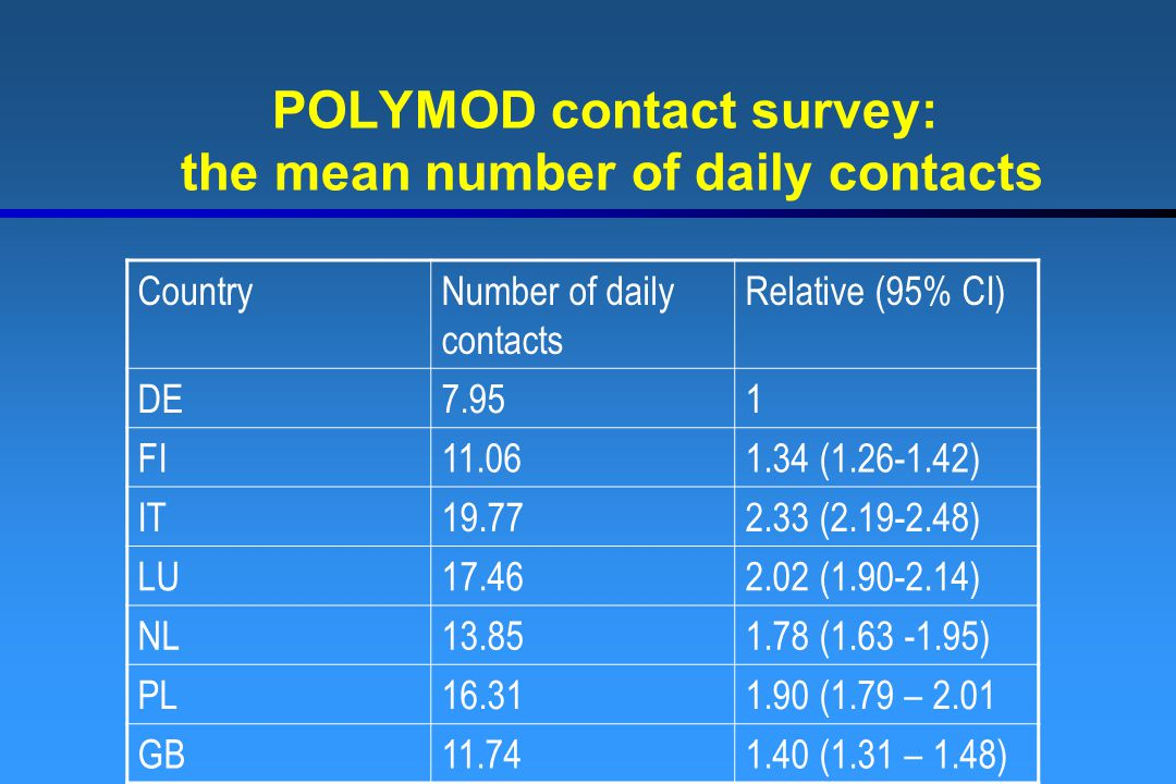 POLYMOD contact survey: the mean number of daily contacts CountryNumber of daily contacts Relative (95% CI) DE7.951 FI11.061.34 (1.26-1.42) IT19.772.3