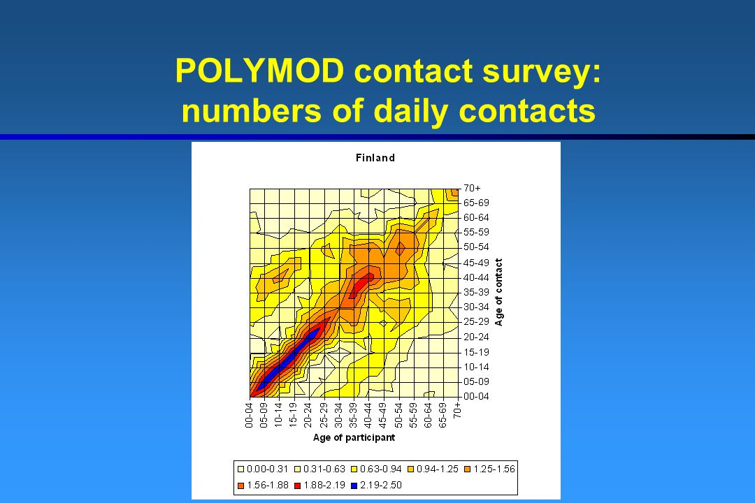 POLYMOD contact survey: numbers of daily contacts