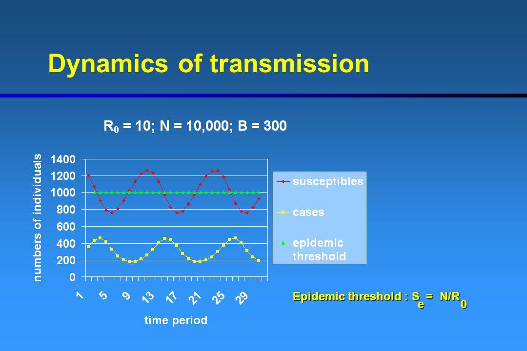 Dynamics of transmission Epidemic threshold : S = N/R e0