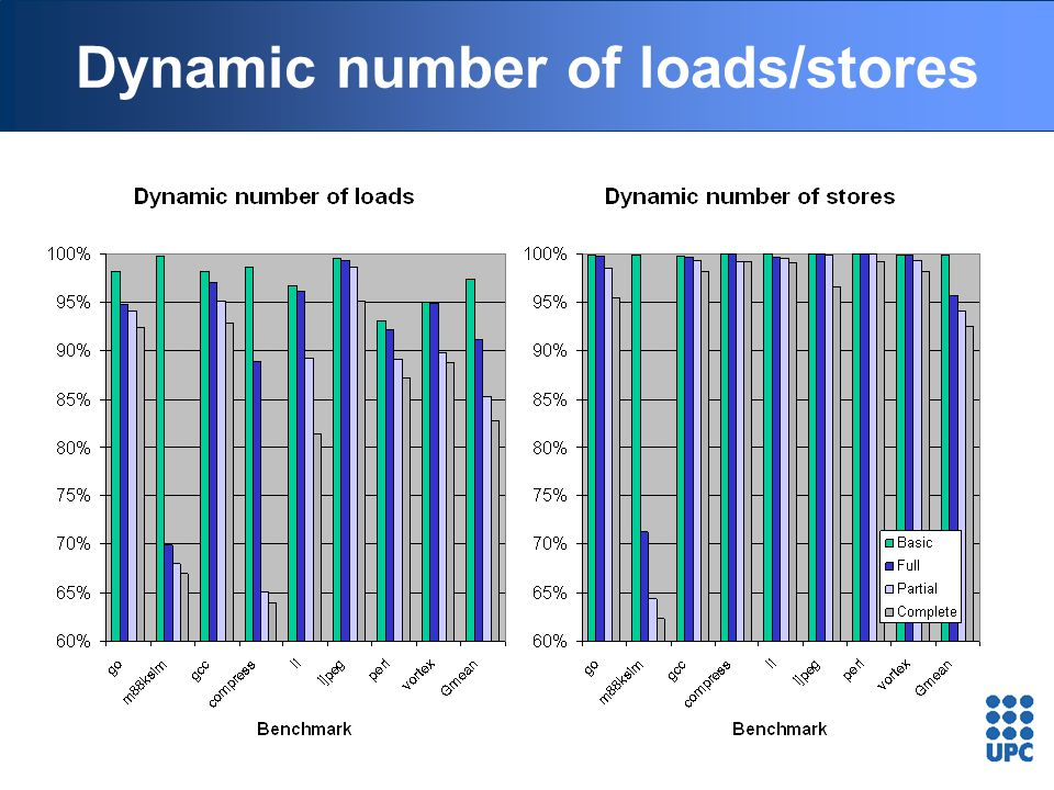Dynamic number of loads/stores