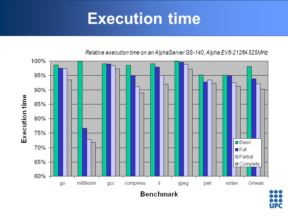 Execution time Relative execution time on an AlphaServer GS-140, Alpha EV6-21264 525MHz