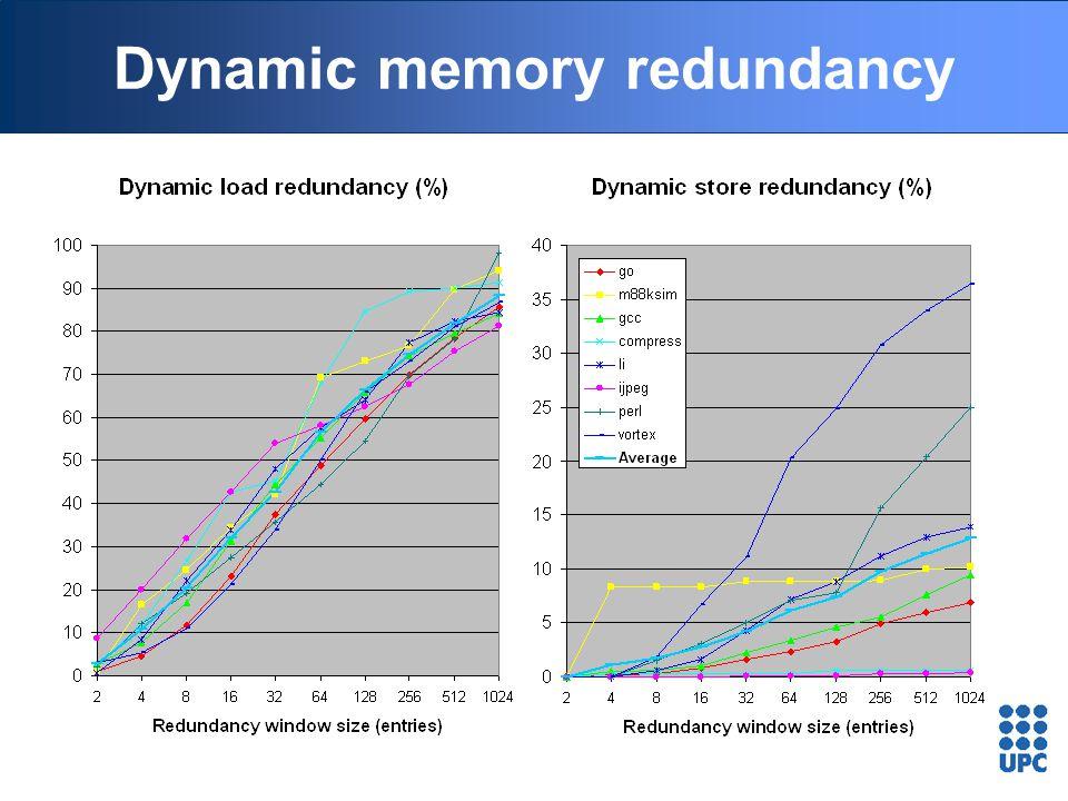 Dynamic memory redundancy