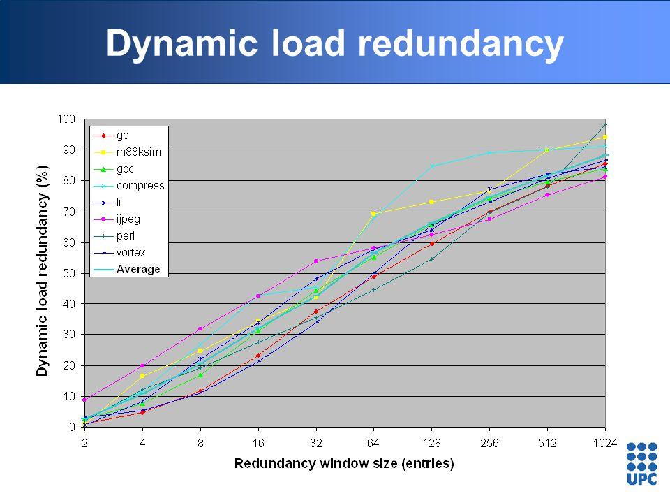 Dynamic load redundancy