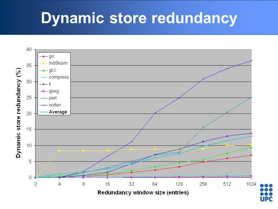 Dynamic store redundancy