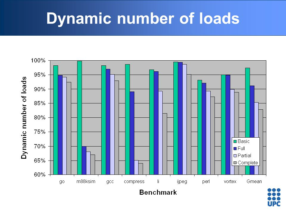 Dynamic number of loads