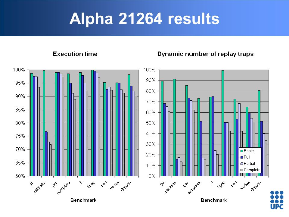 Alpha 21264 results