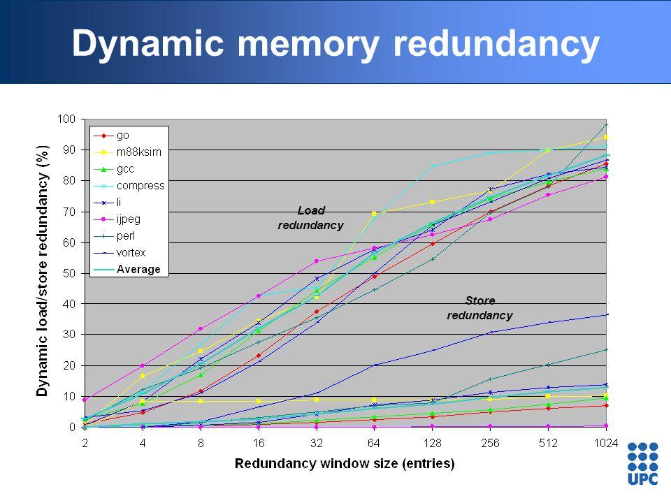 Dynamic memory redundancy Load redundancy Store redundancy