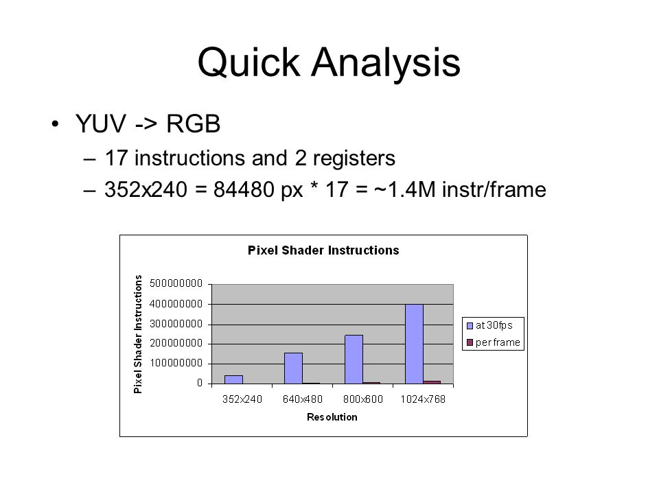 Quick Analysis YUV -> RGB –17 instructions and 2 registers –352x240 = 84480 px * 17 = ~1.4M instr/frame