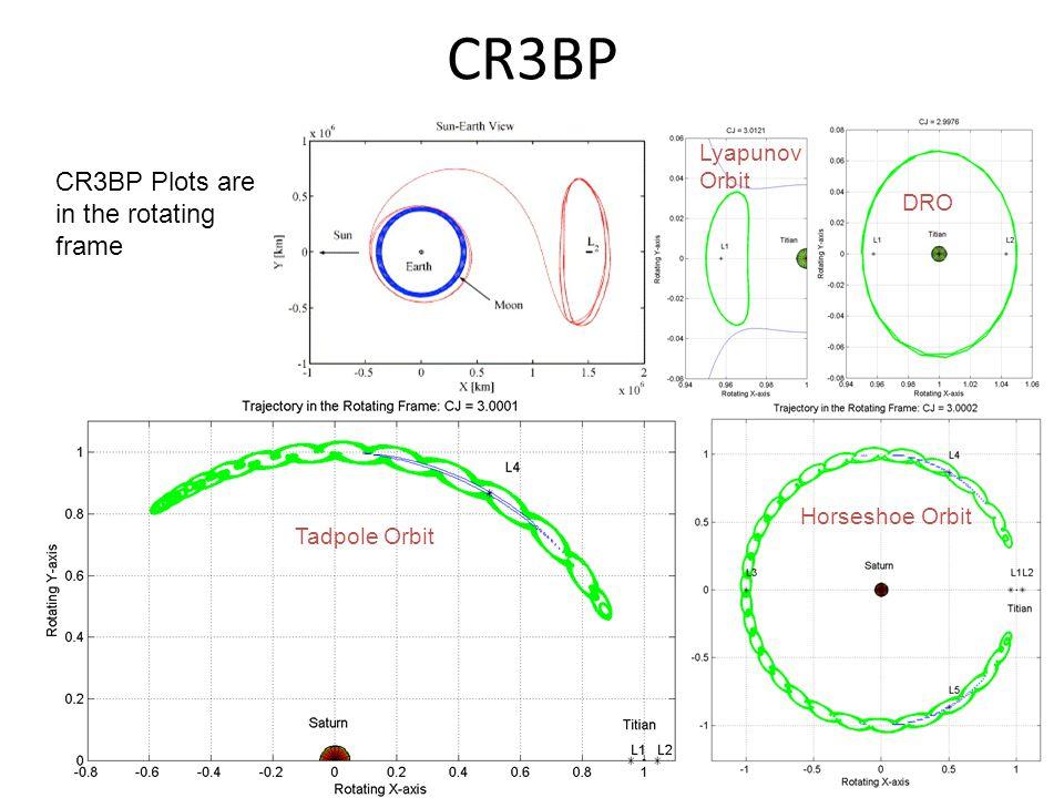 CR3BP CR3BP Plots are in the rotating frame Tadpole Orbit Horseshoe Orbit Lyapunov Orbit DRO