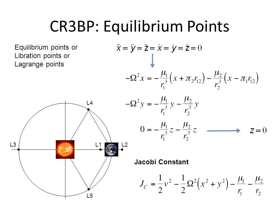 CR3BP: Equilibrium Points Equilibrium points or Libration points or Lagrange points L1L2L3 L4 L5 Jacobi Constant