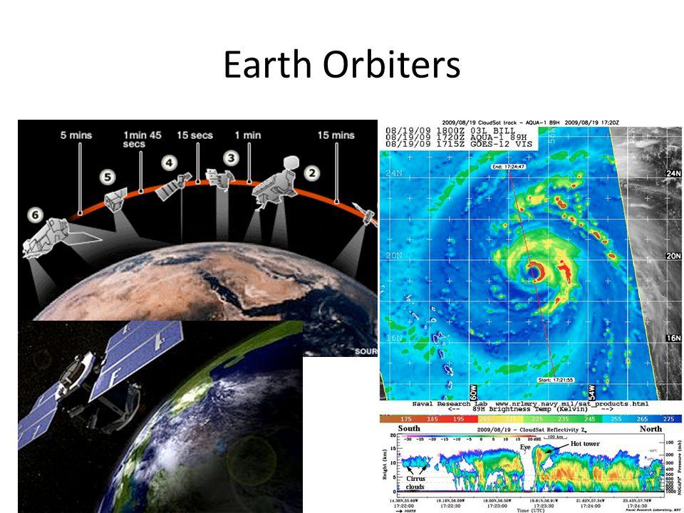 Earth Orbiters